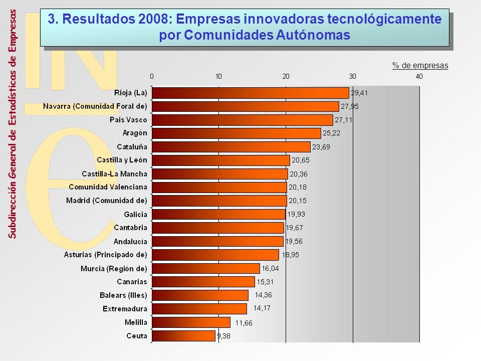 Subdirección General de Estadísticas de Empresas 3. Resultados 2008: Empresas innovadoras tecnológicamente por Comunidades Autónomas % de empresas