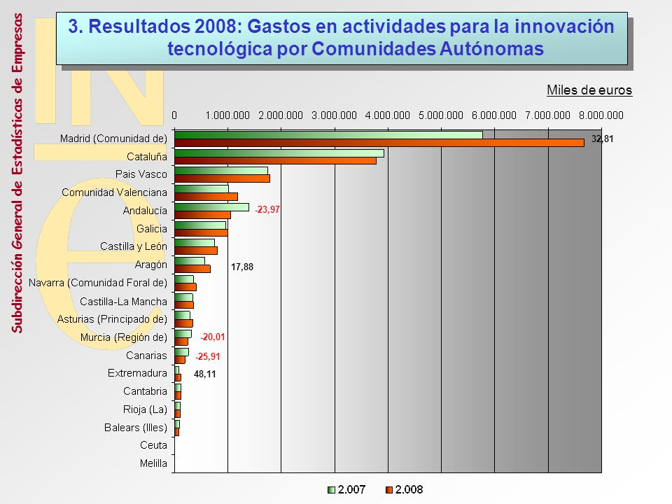Subdirección General de Estadísticas de Empresas Miles de euros -20,01 48,11 32,81 -25,91 17,88 -23,97 3. Resultados 2008: Gastos en actividades para