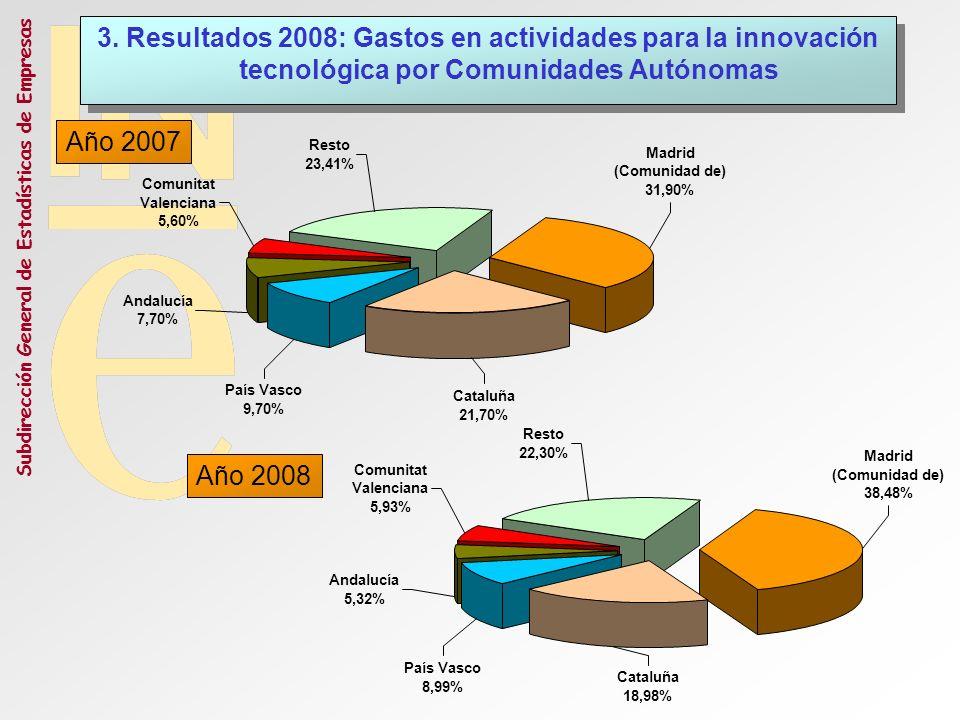 Subdirección General de Estadísticas de Empresas Resto 23,41% Comunitat Valenciana 5,60% Andalucía 7,70% 3. Resultados 2008: Gastos en actividades par