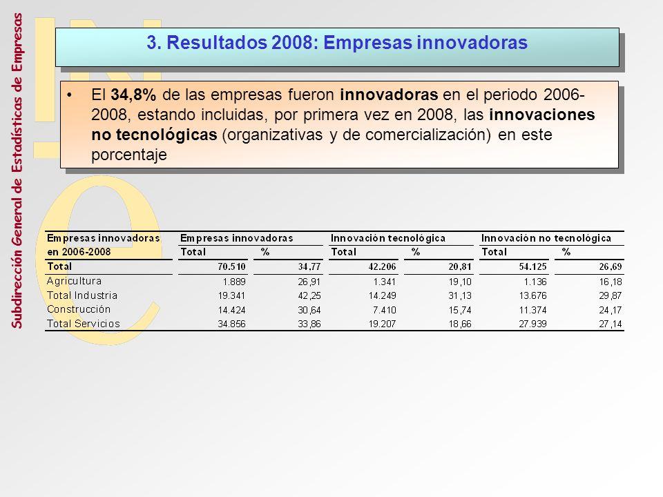 Subdirección General de Estadísticas de Empresas 3. Resultados 2008: Empresas innovadoras El 34,8% de las empresas fueron innovadoras en el periodo 20