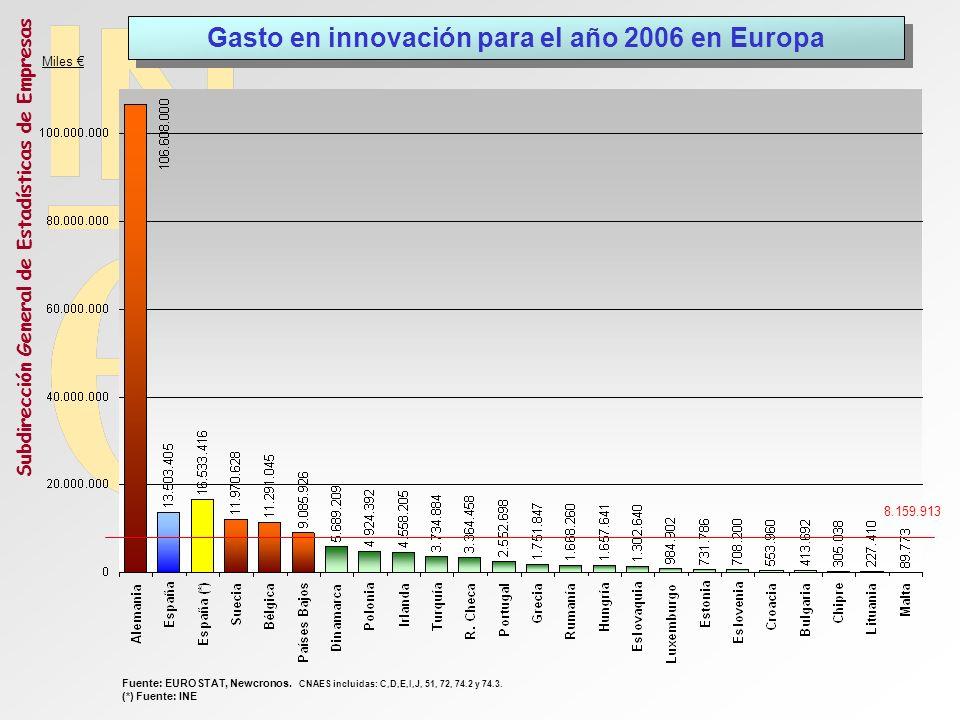Subdirección General de Estadísticas de Empresas Gasto en innovación para el año 2006 en Europa 8.159.913 Miles Fuente: EUROSTAT, Newcronos. CNAES inc