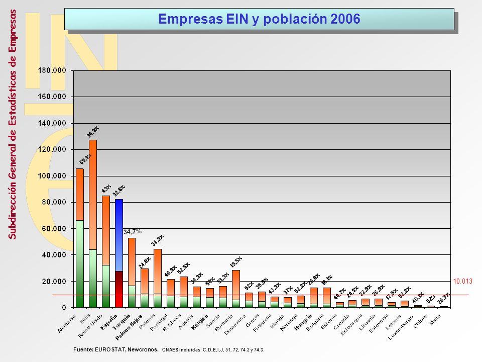 Subdirección General de Estadísticas de Empresas 10.013 Empresas EIN y población 2006 Fuente: EUROSTAT, Newcronos. CNAES incluidas: C,D,E,I,J, 51, 72,