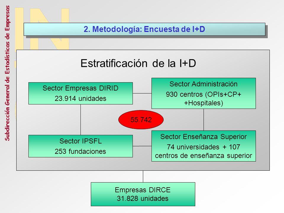 Subdirección General de Estadísticas de Empresas Sector Empresas DIRID 23.914 unidades Sector Administración 930 centros (OPIs+CP+ +Hospitales) Sector