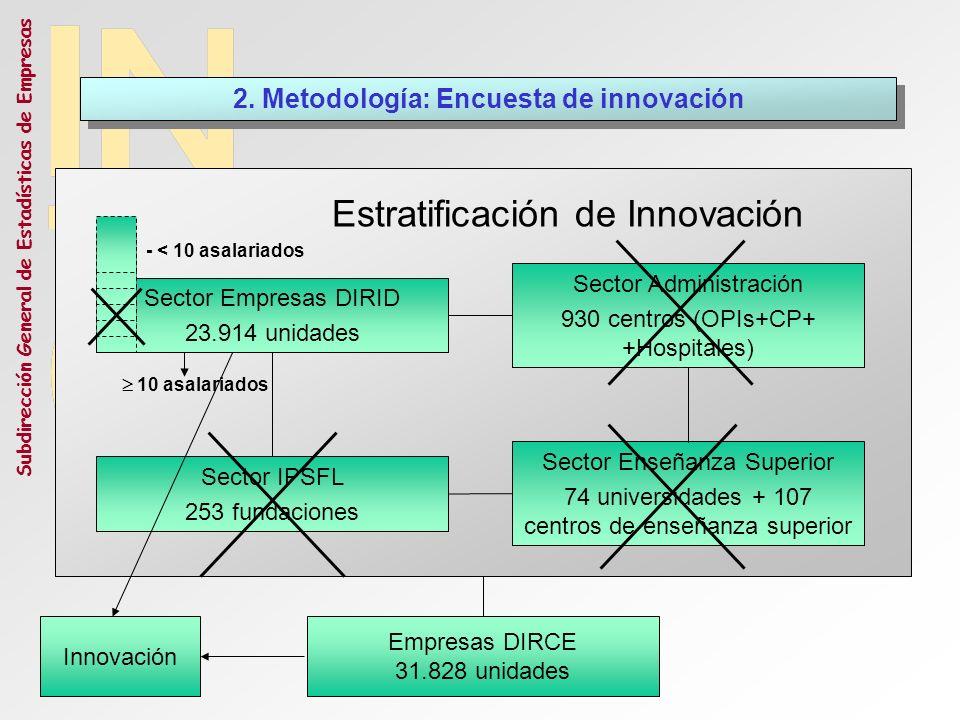 Subdirección General de Estadísticas de Empresas Gasto en innovación en Europa Miles Fuente: EUROSTAT, Newcronos.