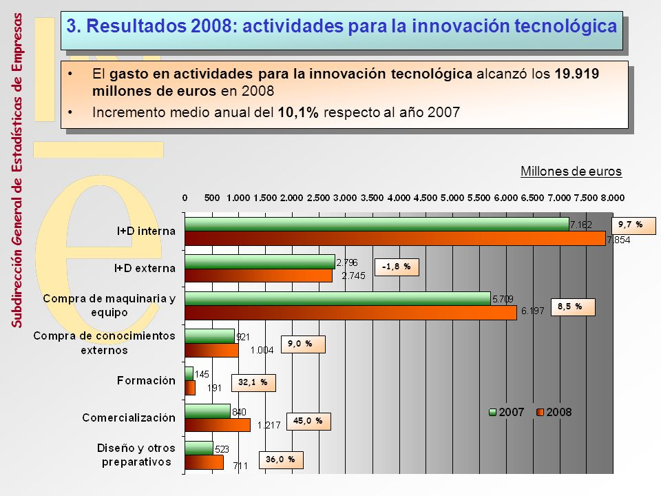 Subdirección General de Estadísticas de Empresas El 53,2% del gasto en innovación tecnológica correspondió a I+D interna y externa La adquisición de maquinaria y equipo fue la segunda actividad para la innovación tecnológica en cuanto a recursos empleados (31,1% del total) El 53,2% del gasto en innovación tecnológica correspondió a I+D interna y externa La adquisición de maquinaria y equipo fue la segunda actividad para la innovación tecnológica en cuanto a recursos empleados (31,1% del total) 3.