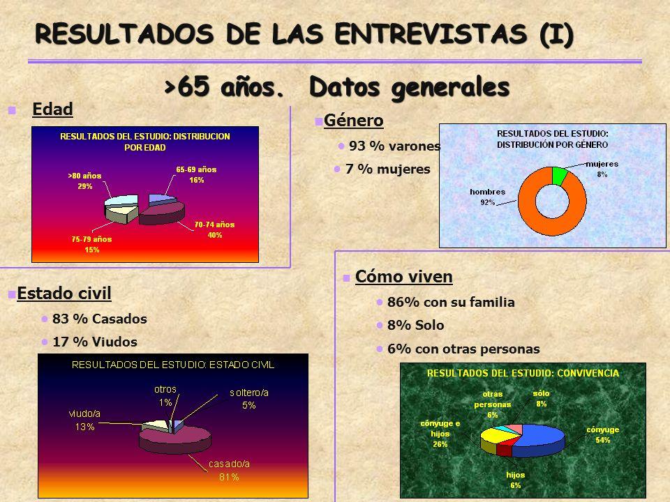 RESULTADOS DE LAS ENTREVISTAS (I) Edad >65 años.