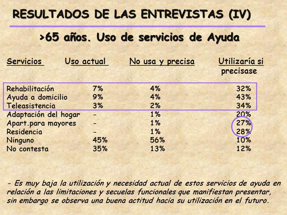 RESULTADOS DE LAS ENTREVISTAS (IV) Servicios Uso actual No usa y precisa Utilizaría si precisase Rehabilitación7%4%32% Ayuda a domicilio9%4%43% Teleasistencia3%2%34% Adaptación del hogar-1%20% Apart.para mayores-1%27% Residencia-1%28% Ninguno45%56%10% No contesta35%13%12% - Es muy baja la utilización y necesidad actual de estos servicios de ayuda en relación a las limitaciones y secuelas funcionales que manifiestan presentar, sin embargo se observa una buena actitud hacia su utilización en el futuro.