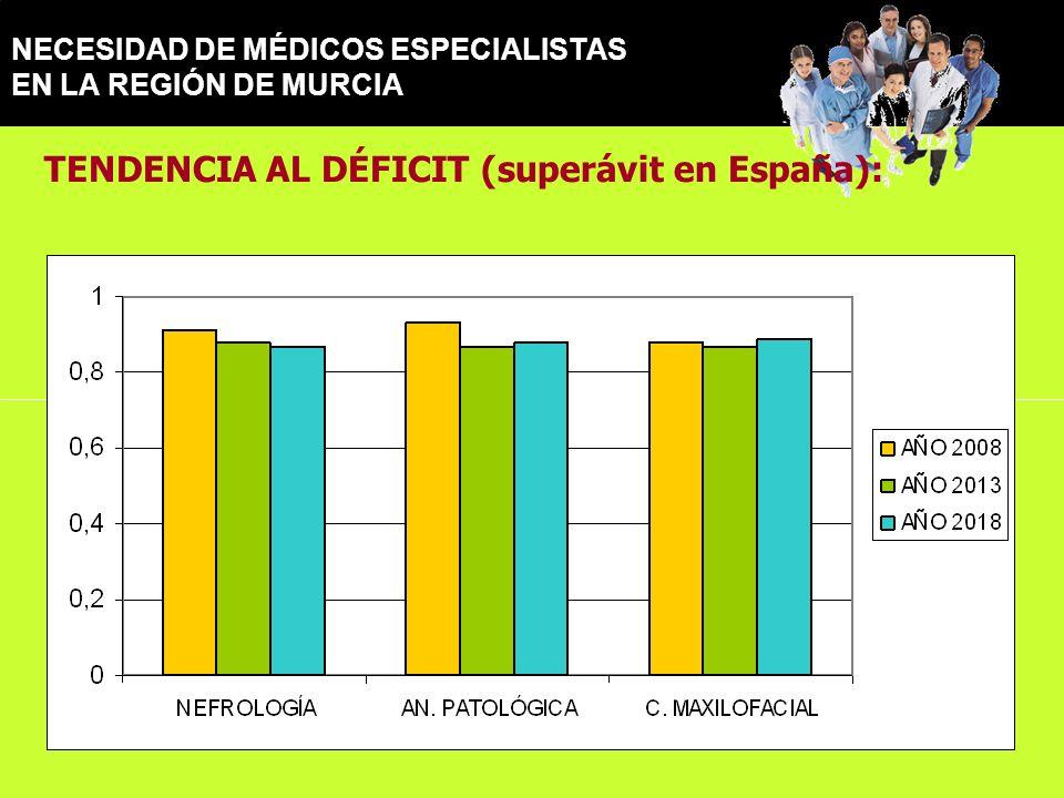NECESIDAD DE MÉDICOS ESPECIALISTAS EN LA REGIÓN DE MURCIA TENDENCIA AL DÉFICIT (superávit en España):