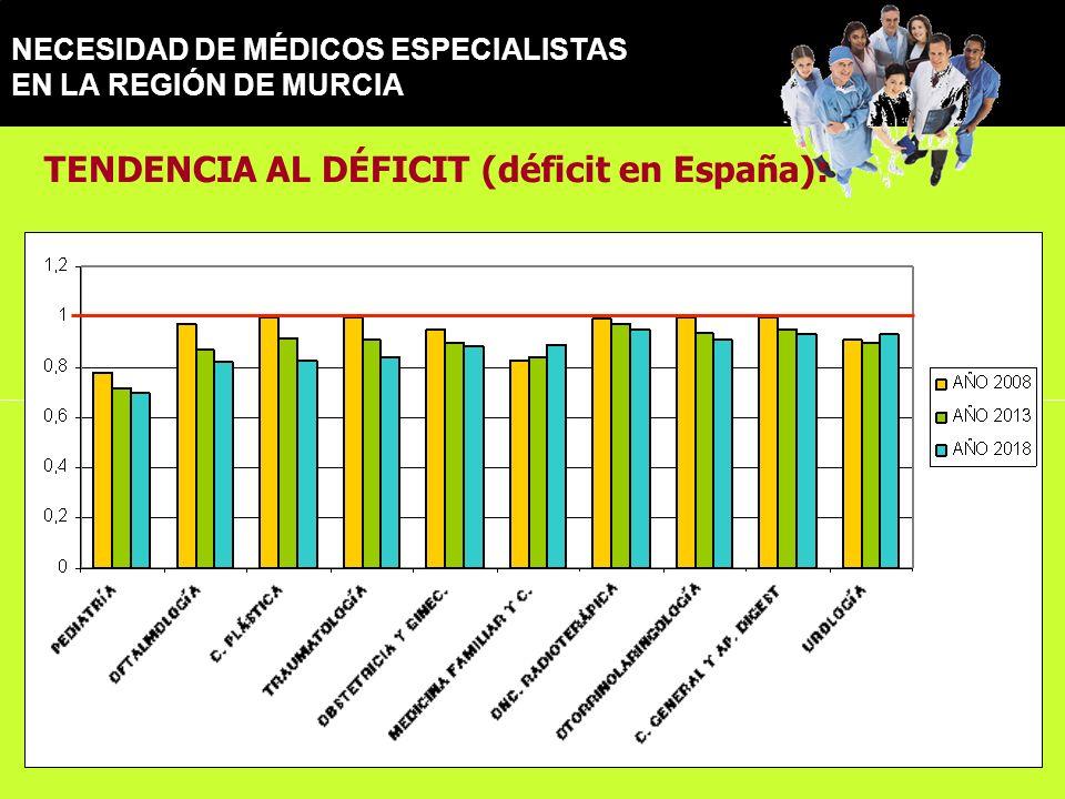 NECESIDAD DE MÉDICOS ESPECIALISTAS EN LA REGIÓN DE MURCIA TENDENCIA AL DÉFICIT (déficit en España):