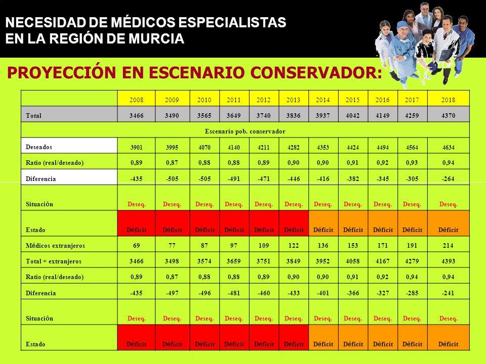 NECESIDAD DE MÉDICOS ESPECIALISTAS EN LA REGIÓN DE MURCIA PROYECCIÓN EN ESCENARIO CONSERVADOR: 20082009201020112012201320142015201620172018 Total34663490356536493740383639374042414942594370 Escenario pob.