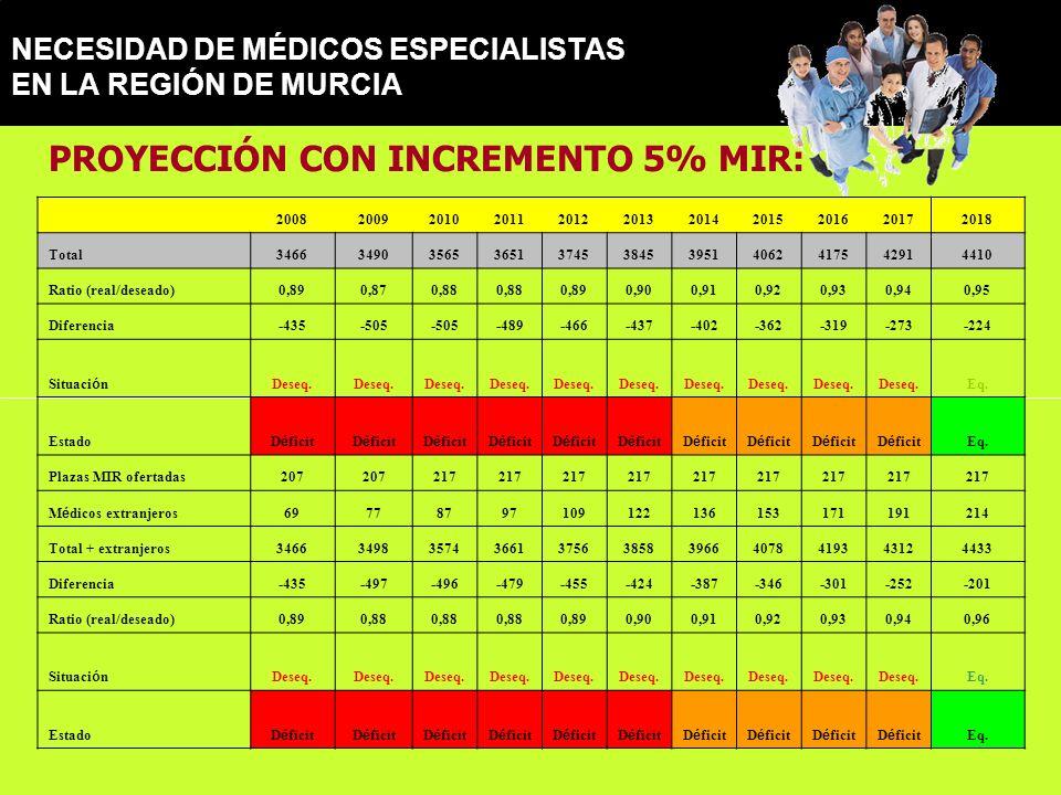 NECESIDAD DE MÉDICOS ESPECIALISTAS EN LA REGIÓN DE MURCIA PROYECCIÓN CON INCREMENTO 5% MIR: 20082009201020112012201320142015201620172018 Total34663490