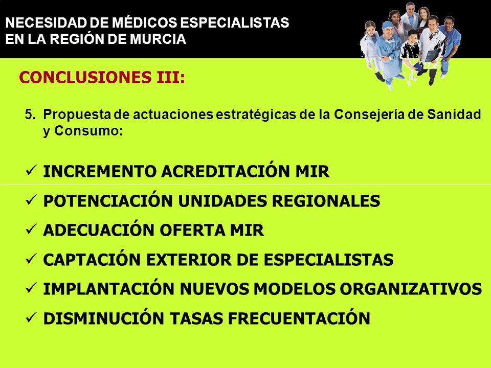 NECESIDAD DE MÉDICOS ESPECIALISTAS EN LA REGIÓN DE MURCIA CONCLUSIONES III: 5.Propuesta de actuaciones estratégicas de la Consejería de Sanidad y Consumo: INCREMENTO ACREDITACIÓN MIR POTENCIACIÓN UNIDADES REGIONALES ADECUACIÓN OFERTA MIR CAPTACIÓN EXTERIOR DE ESPECIALISTAS IMPLANTACIÓN NUEVOS MODELOS ORGANIZATIVOS DISMINUCIÓN TASAS FRECUENTACIÓN