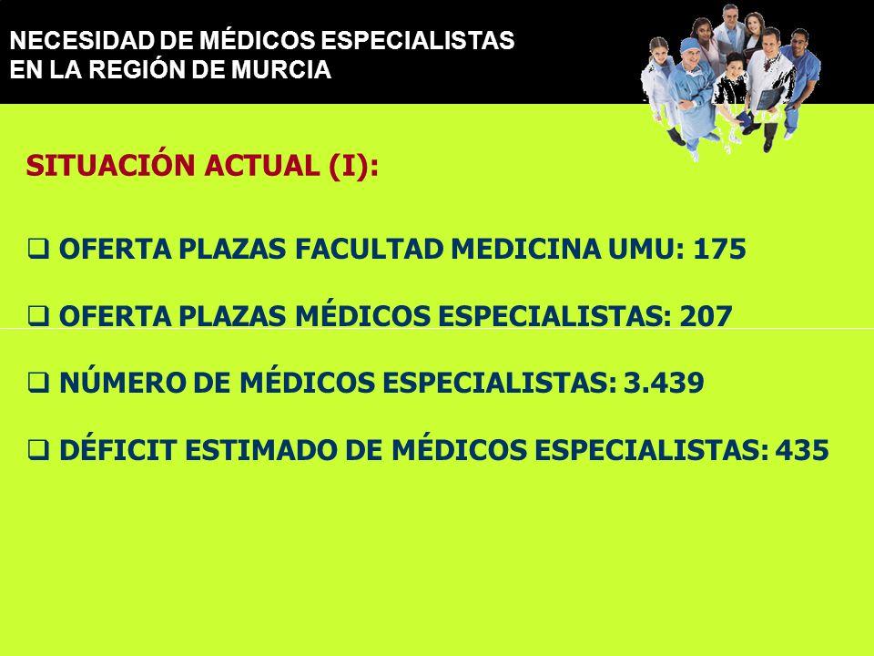 NECESIDAD DE MÉDICOS ESPECIALISTAS EN LA REGIÓN DE MURCIA OFERTA PLAZAS FACULTAD MEDICINA UMU: 175 OFERTA PLAZAS MÉDICOS ESPECIALISTAS: 207 NÚMERO DE MÉDICOS ESPECIALISTAS: 3.439 DÉFICIT ESTIMADO DE MÉDICOS ESPECIALISTAS: 435 SITUACIÓN ACTUAL (I):
