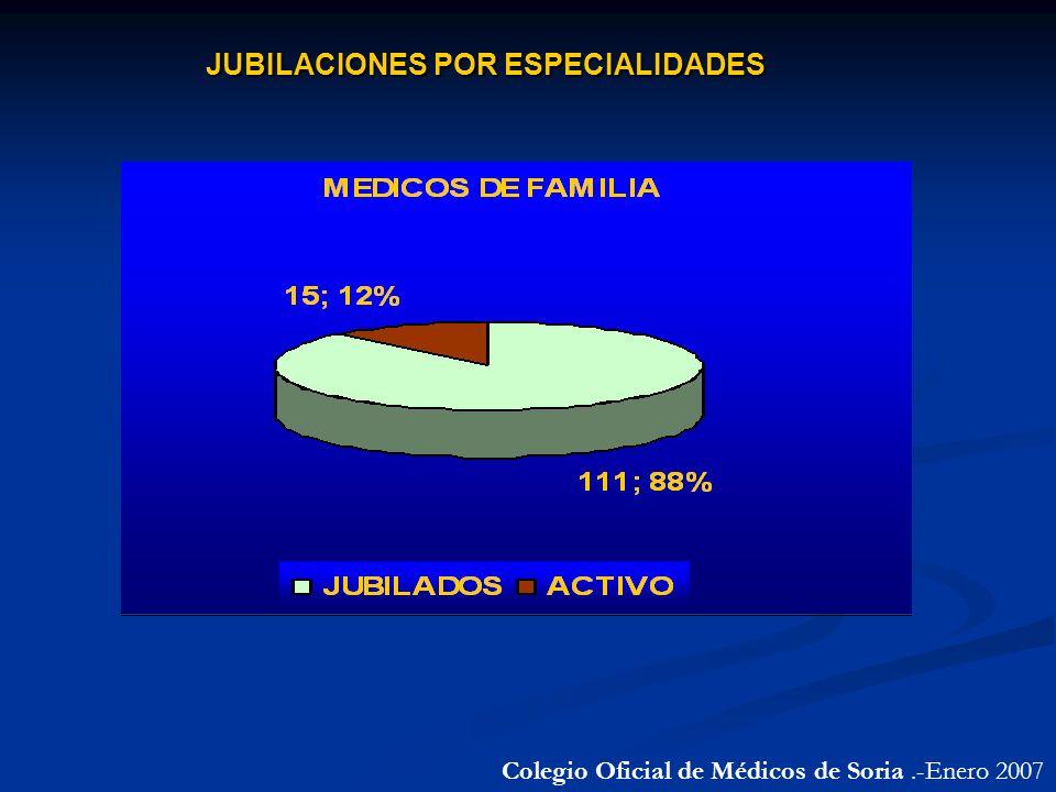 JUBILACIONES POR ESPECIALIDADES Colegio Oficial de Médicos de Soria.-Enero 2007