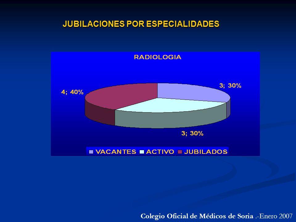 JUBILACIONES POR ESPECIALIDADES