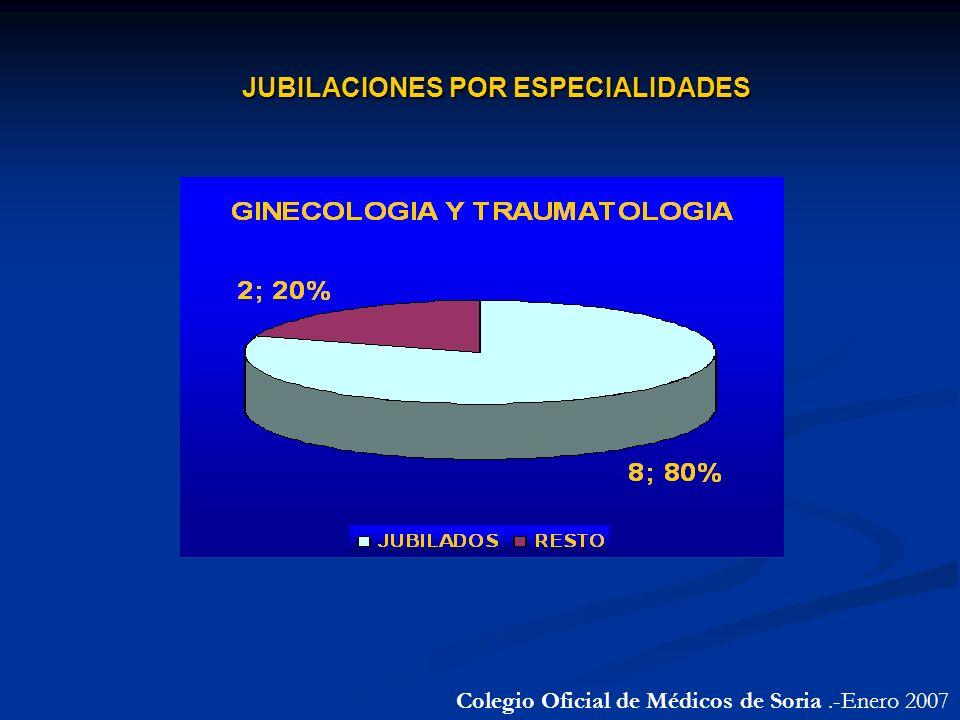 Colegio Oficial de Médicos de Soria.-Enero 2007 JUBILACIONES POR ESPECIALIDADES