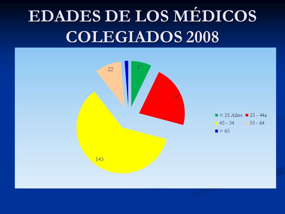 EDADES DE LOS MÉDICOS COLEGIADOS 2008