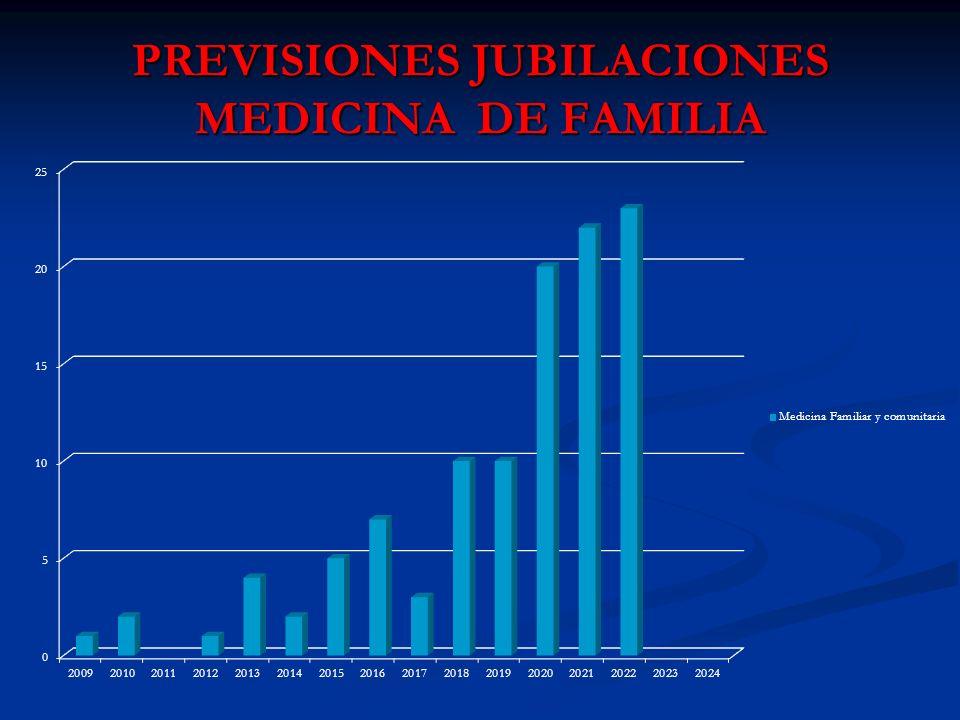 PREVISIONES JUBILACIONES MEDICINA DE FAMILIA