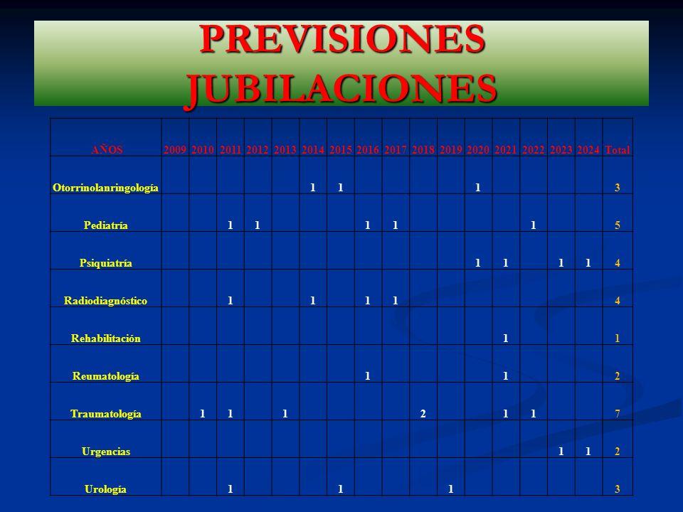 AÑOS2009201020112012201320142015201620172018201920202021202220232024Total Otorrinolanringología 11 1 3 Pediatría 11 11 1 5 Psiquiatría 11 114 Radiodiagnóstico 1 1 11 4 Rehabilitación 1 1 Reumatología 1 1 2 Traumatología 11 1 2 11 7 Urgencias 112 Urología 1 1 1 3 PREVISIONES JUBILACIONES