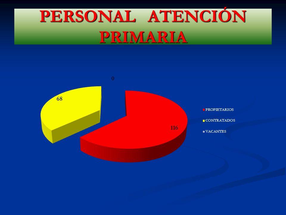 PERSONAL ATENCIÓN PRIMARIA