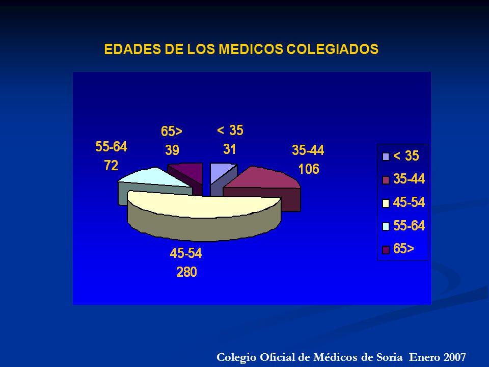 Colegio Oficial de Médicos de Soria Enero 2007 EDADES DE LOS MEDICOS COLEGIADOS