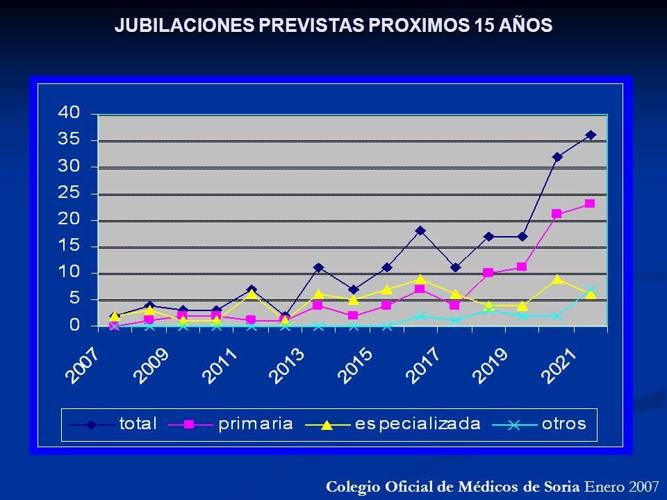 JUBILACIONES PREVISTAS PROXIMOS 15 AÑOS Colegio Oficial de Médicos de Soria Enero 2007