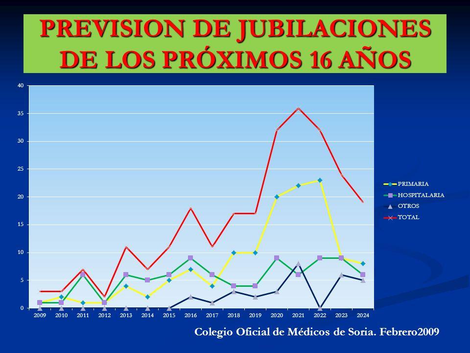 PREVISION DE JUBILACIONES DE LOS PRÓXIMOS 16 AÑOS Colegio Oficial de Médicos de Soria. Febrero2009