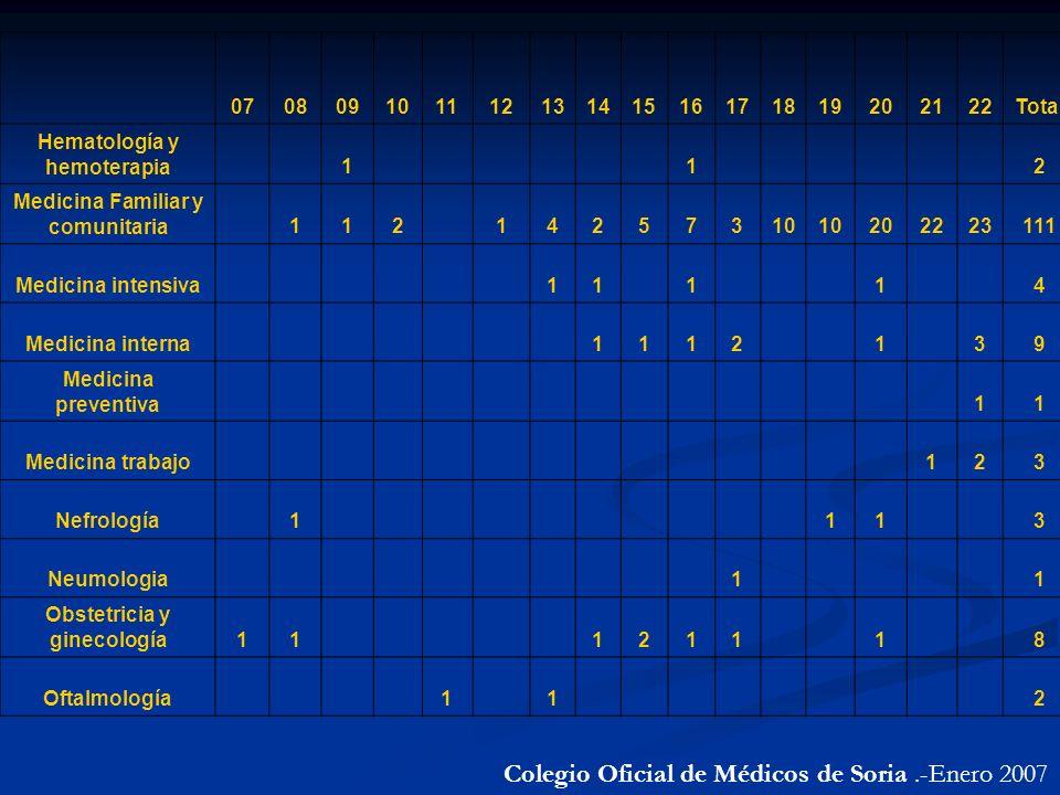Colegio Oficial de Médicos de Soria.-Enero 2007 07080910111213141516171819202122Total Hematología y hemoterapia 1 1 2 Medicina Familiar y comunitaria 112 14257310 202223111 Medicina intensiva 11 1 1 4 Medicina interna 1112 1 39 Medicina preventiva 11 Medicina trabajo 123 Nefrología 1 11 3 Neumologia 1 1 Obstetricia y ginecología11 1211 1 8 Oftalmología 1 1 2
