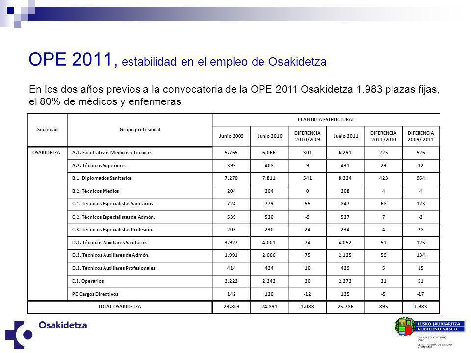 OPE 2011, estabilidad en el empleo de Osakidetza SociedadGrupo profesional PLANTILLA ESTRUCTURAL Junio 2009 Junio 2010 DIFERENCIA 2010/2009 Junio 2011