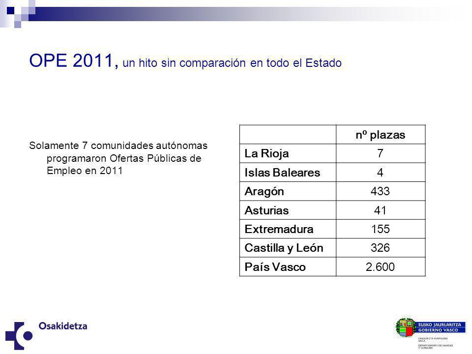 OPE 2011, un hito sin comparación en todo el Estado Solamente 7 comunidades autónomas programaron Ofertas Públicas de Empleo en 2011 nº plazas La Rioj