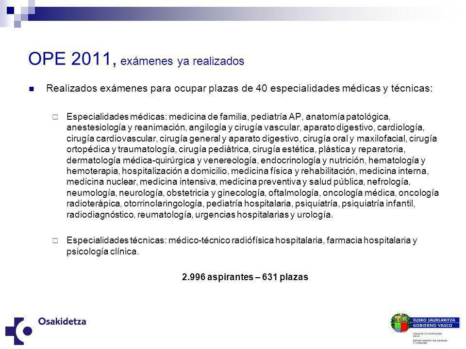 OPE 2011, exámenes ya realizados Realizados exámenes para ocupar plazas de 40 especialidades médicas y técnicas: Especialidades médicas: medicina de f