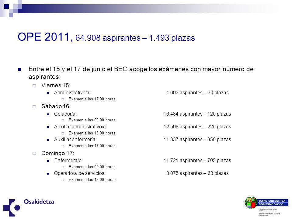 OPE 2011, 64.908 aspirantes – 1.493 plazas Entre el 15 y el 17 de junio el BEC acoge los exámenes con mayor número de aspirantes: Viernes 15: Administ