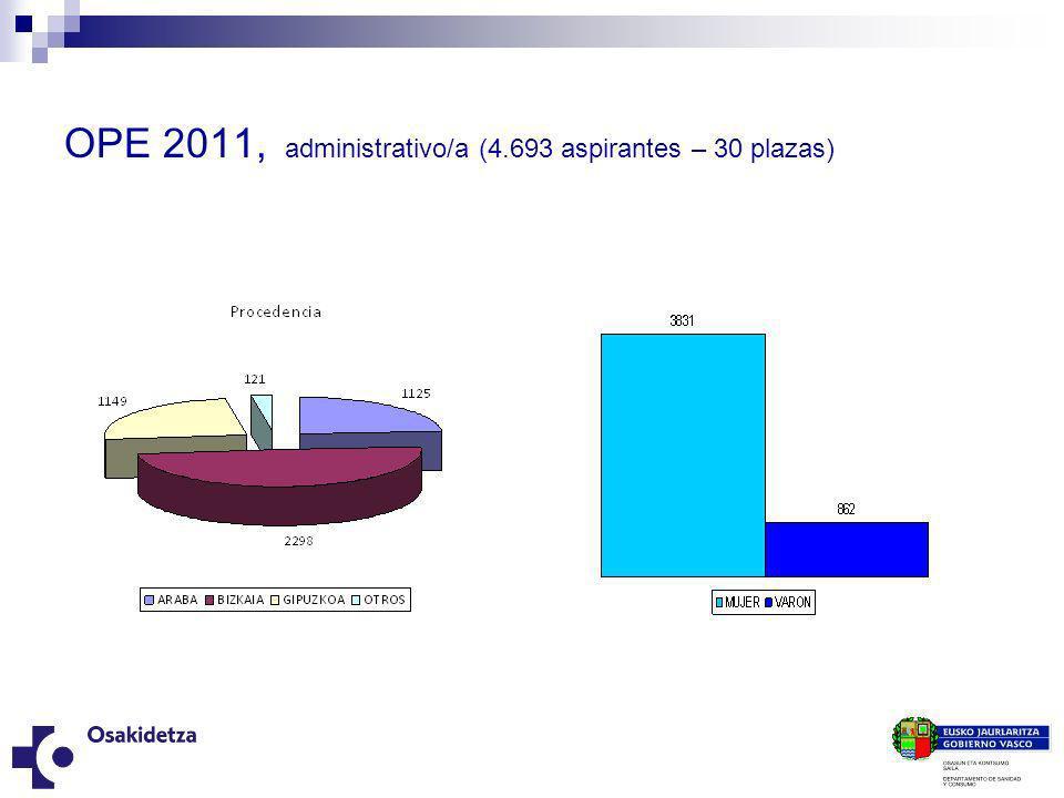 OPE 2011, administrativo/a (4.693 aspirantes – 30 plazas)