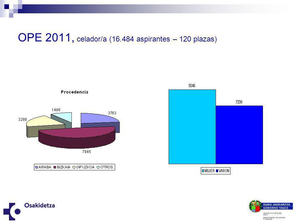 OPE 2011, celador/a (16.484 aspirantes – 120 plazas)
