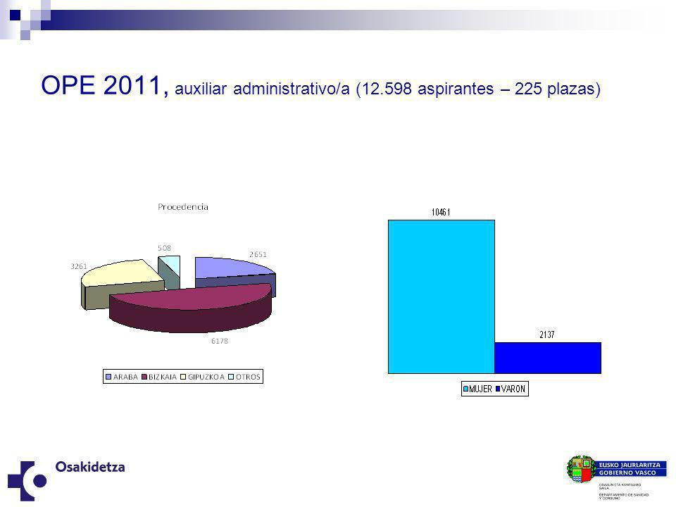 OPE 2011, auxiliar administrativo/a (12.598 aspirantes – 225 plazas)