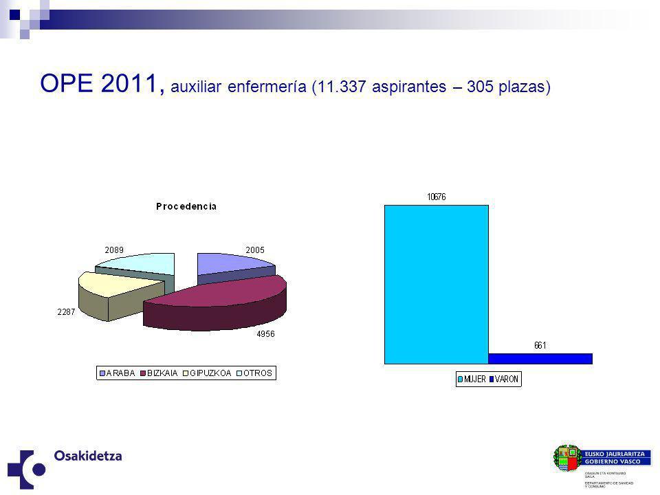 OPE 2011, auxiliar enfermería (11.337 aspirantes – 305 plazas)