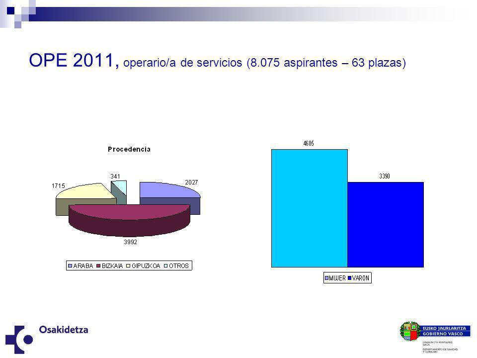 OPE 2011, operario/a de servicios (8.075 aspirantes – 63 plazas)
