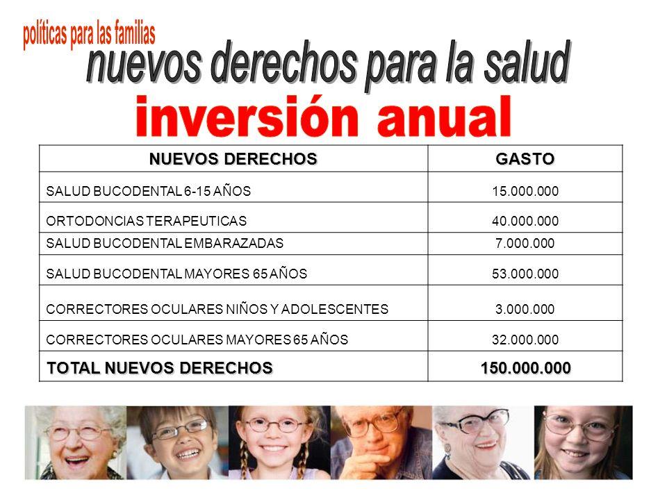 NUEVOS DERECHOS GASTO SALUD BUCODENTAL 6-15 AÑOS15.000.000 ORTODONCIAS TERAPEUTICAS40.000.000 SALUD BUCODENTAL EMBARAZADAS7.000.000 SALUD BUCODENTAL M