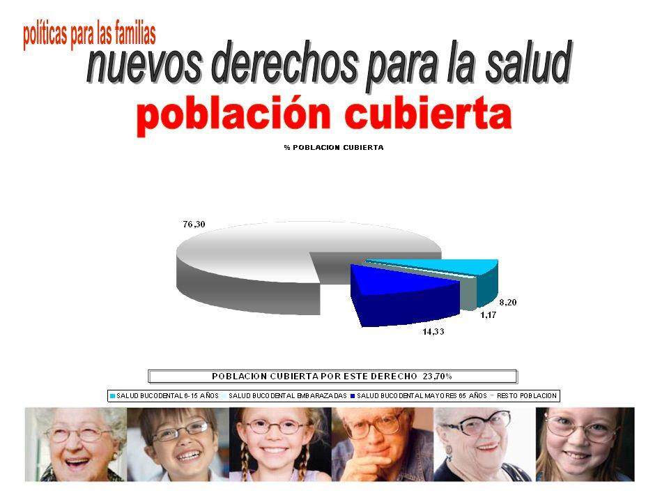 COBERTURA UNIVERSAL DE LA SALUD BUCODENTAL DE NIÑOS DE 6 A 15 AÑOS, un total de población de 492.000 niños.
