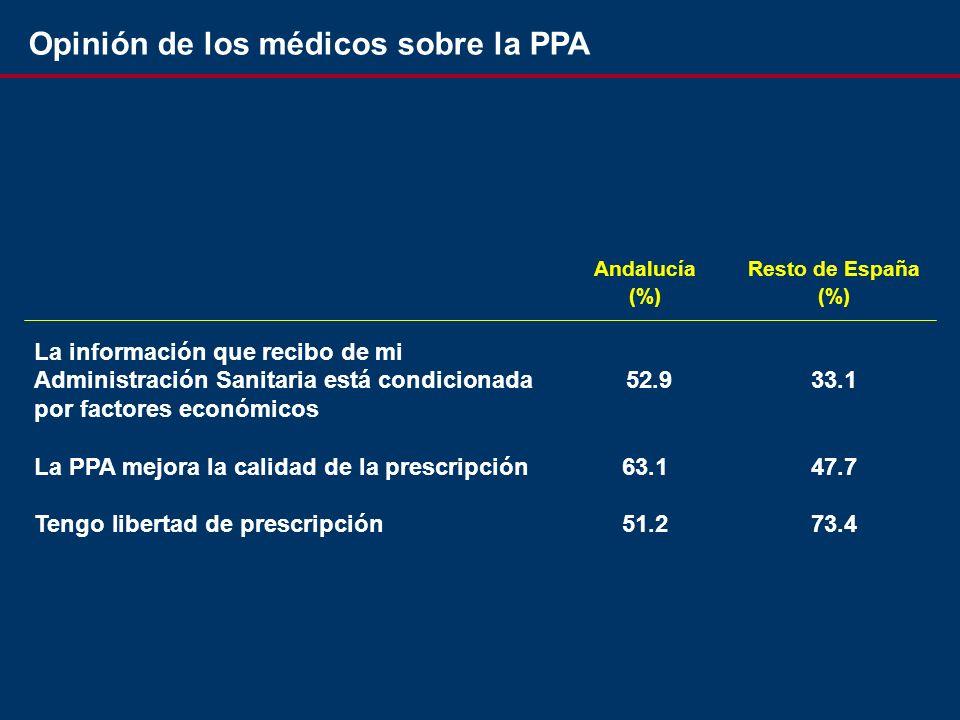 Opinión de los médicos sobre la PPA AndalucíaResto de España(%) La información que recibo de mi Administración Sanitaria está condicionada 52.933.1 por factores económicos La PPA mejora la calidad de la prescripción63.147.7 Tengo libertad de prescripción51.273.4