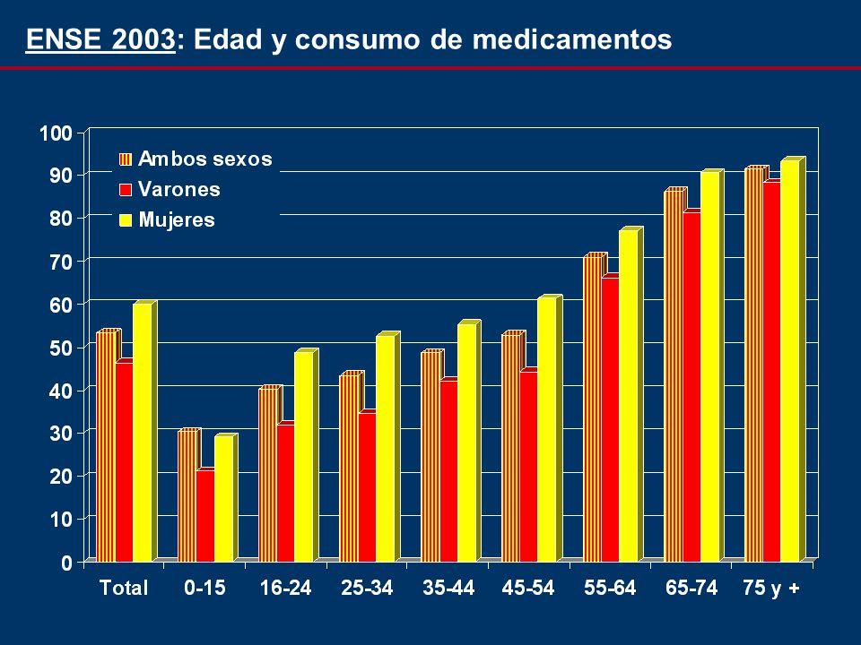ENSE 2003: Edad y consumo de medicamentos