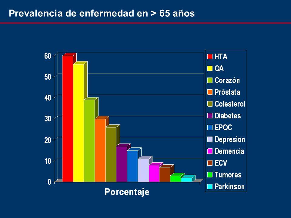 Prevalencia de enfermedad en > 65 años