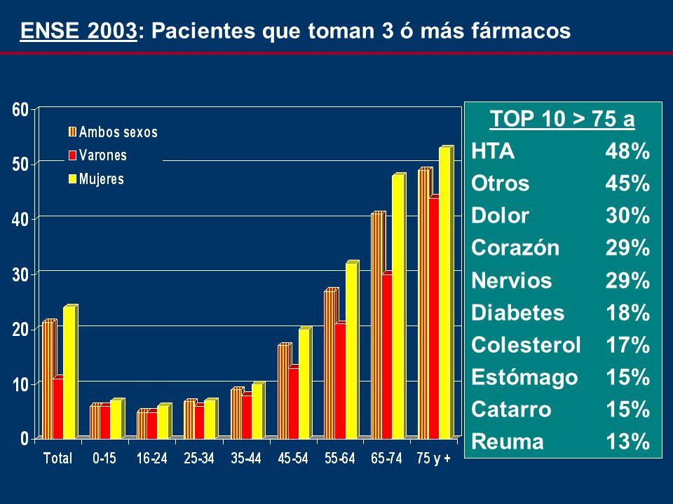 TOP 10 > 75 a HTA48% Otros45% Dolor30% Corazón29% Nervios29% Diabetes18% Colesterol17% Estómago15% Catarro15% Reuma13% ENSE 2003: Pacientes que toman 3 ó más fármacos