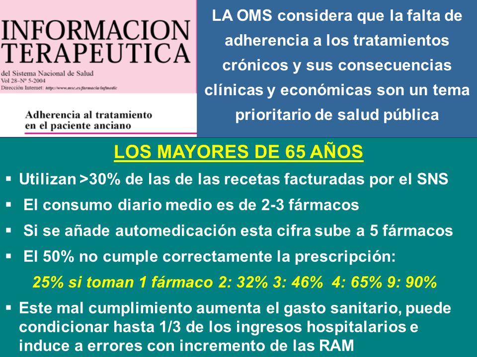 LOS MAYORES DE 65 AÑOS Utilizan >30% de las de las recetas facturadas por el SNS El consumo diario medio es de 2-3 fármacos Si se añade automedicación esta cifra sube a 5 fármacos El 50% no cumple correctamente la prescripción: 25% si toman 1 fármaco 2: 32% 3: 46% 4: 65% 9: 90% Este mal cumplimiento aumenta el gasto sanitario, puede condicionar hasta 1/3 de los ingresos hospitalarios e induce a errores con incremento de las RAM LA OMS considera que la falta de adherencia a los tratamientos crónicos y sus consecuencias clínicas y económicas son un tema prioritario de salud pública