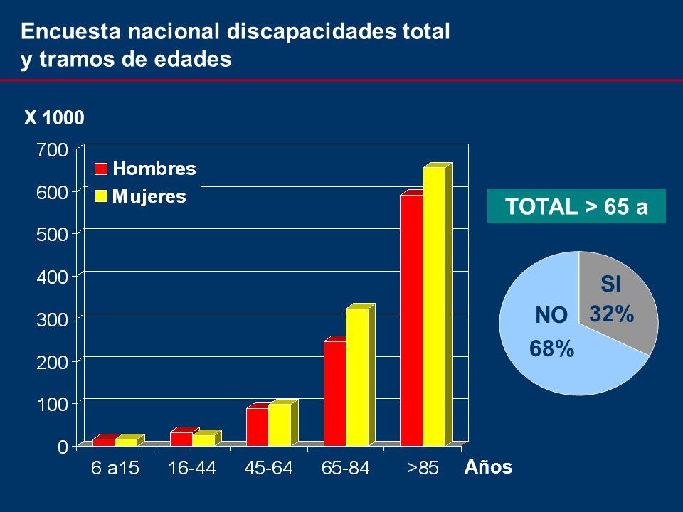 X 1000 Años NO 68% SI 32% TOTAL > 65 a Encuesta nacional discapacidades total y tramos de edades