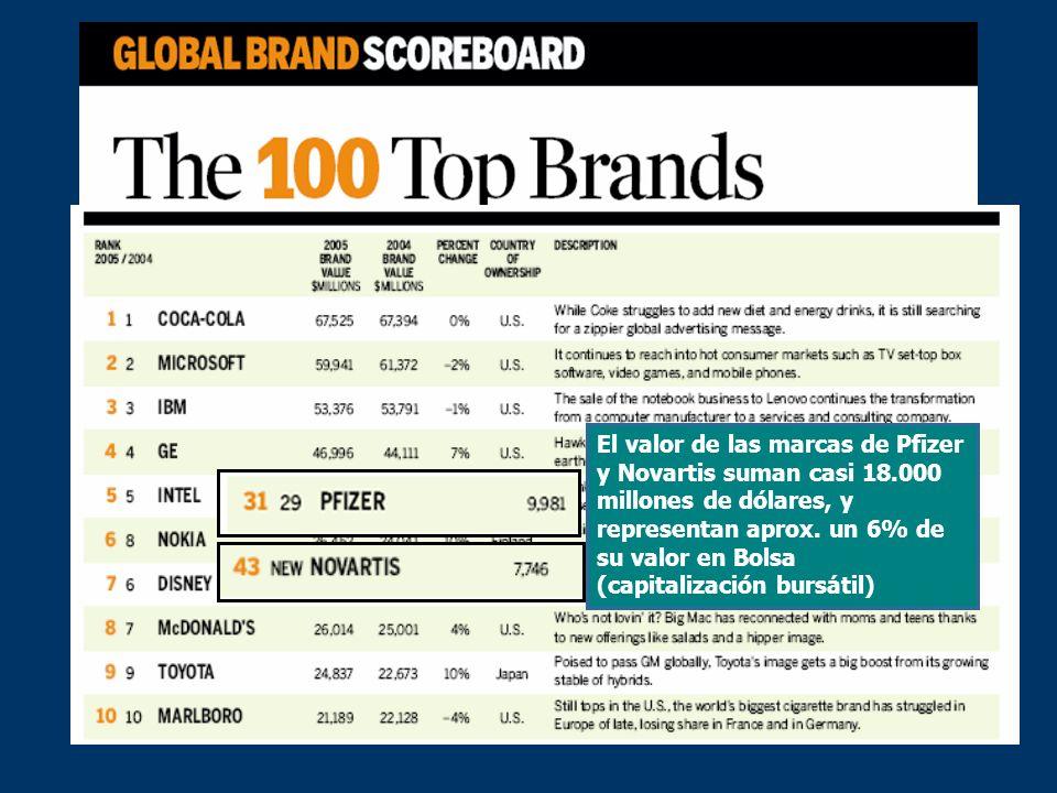 El valor de las marcas de Pfizer y Novartis suman casi 18.000 millones de dólares, y representan aprox.