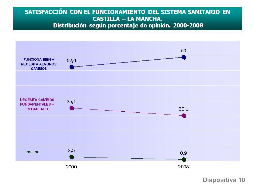 SATISFACCIÓN CON EL FUNCIONAMIENTO DEL SISTEMA SANITARIO EN CASTILLA – LA MANCHA. Distribución según porcentaje de opinión. 2000-2008 Diapositiva 10