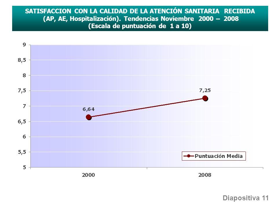 SATISFACCION CON LA CALIDAD DE LA ATENCIÓN SANITARIA RECIBIDA (AP, AE, Hospitalización). Tendencias Noviembre 2000 – 2008 (Escala de puntuación de 1 a