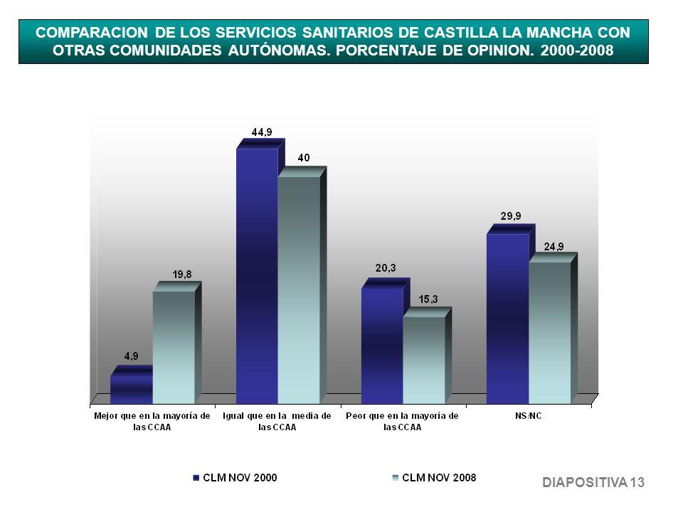 COMPARACION DE LOS SERVICIOS SANITARIOS DE CASTILLA LA MANCHA CON OTRAS COMUNIDADES AUTÓNOMAS. PORCENTAJE DE OPINION. 2000-2008 DIAPOSITIVA 13