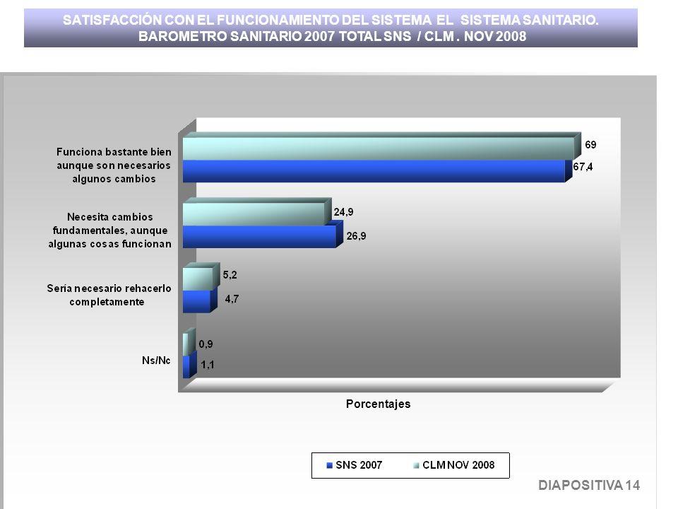 Porcentajes SATISFACCIÓN CON EL FUNCIONAMIENTO DEL SISTEMA EL SISTEMA SANITARIO. BAROMETRO SANITARIO 2007 TOTAL SNS / CLM. NOV 2008 DIAPOSITIVA 14